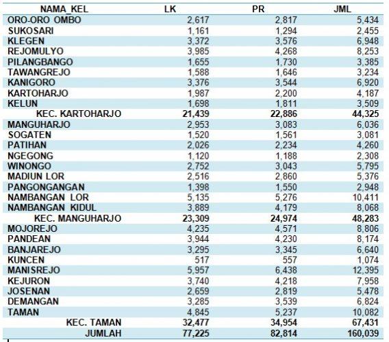 Jumlah Wajib KTP per 28 Oktober 2017