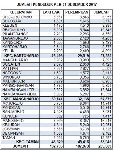 Jumlah Data Penduduk Kondisi per 31 Desember 2017