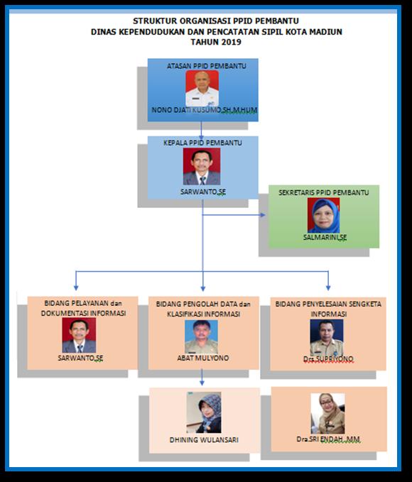 SK dan Struktur Organisasi PPID