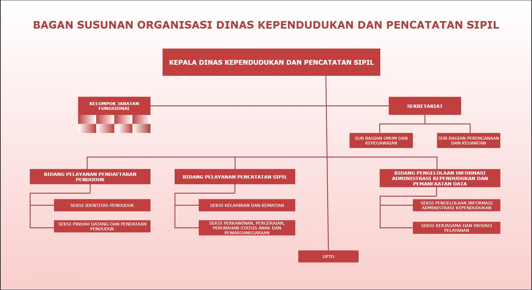 bagan stuktur organisasi